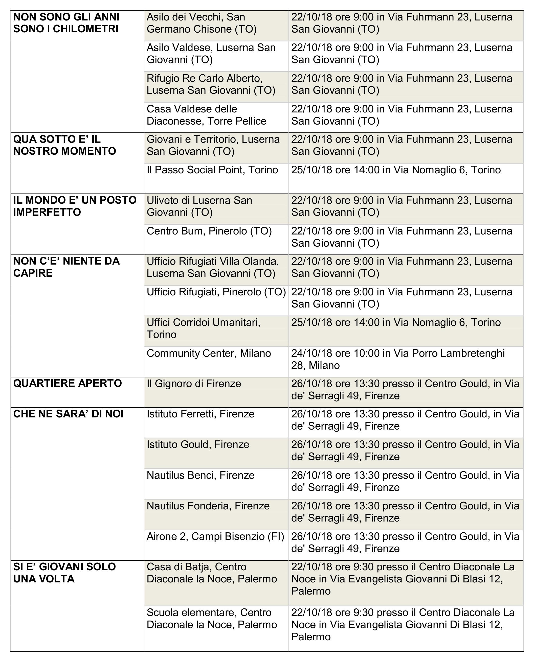 Elenco date e luoghi dei colloqui